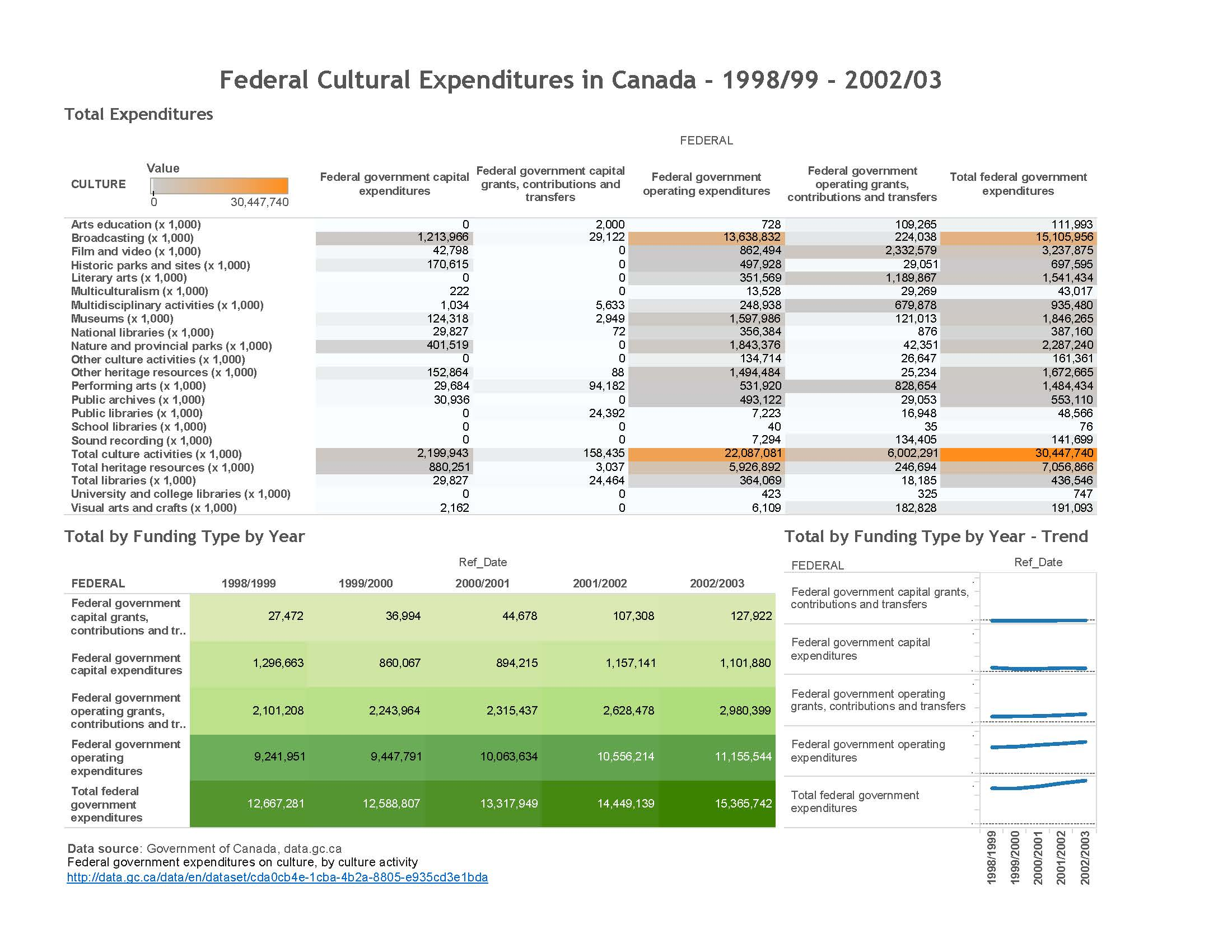 cultural-expenditures-in-canada